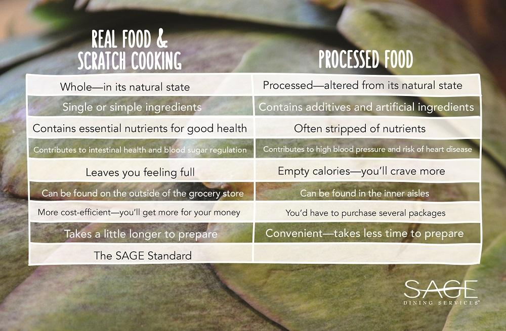 Real Food Chart 2.2.17