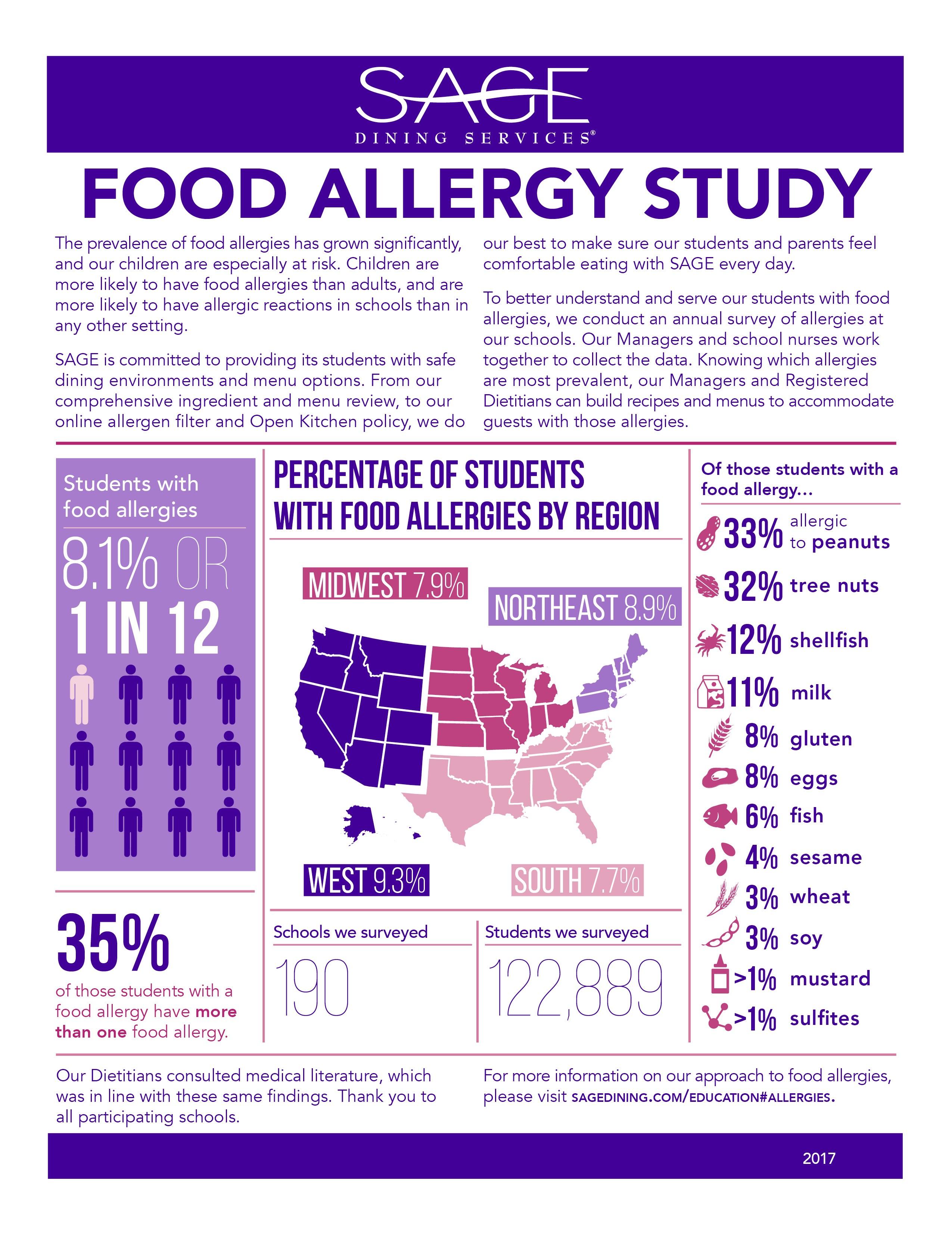 Allergy Infographic 2017 (2)